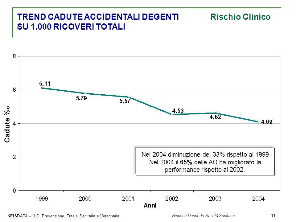 KEISDATA – U.O. Prevenzione, Tutela Sanitaria e Veterinaria Rischi e Danni da Attività Sanitaria 11 Nel 2004 diminuzione del 33% rispetto al 1999 Nel