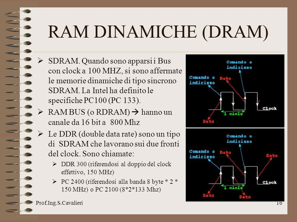 Prof.Ing.S.Cavalieri16 SDRAM.