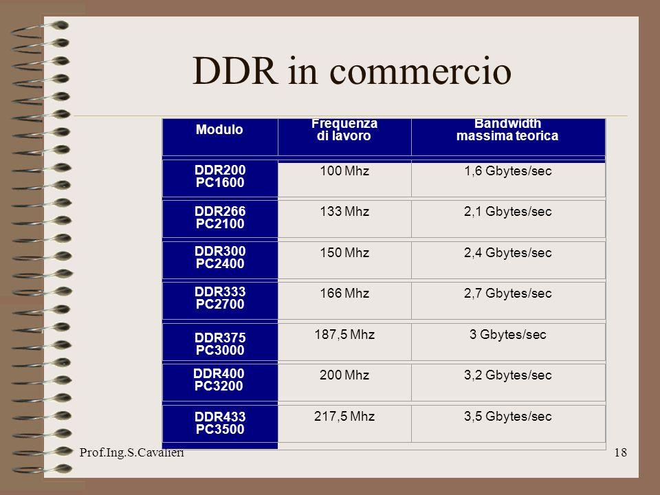 Prof.Ing.S.Cavalieri18 DDR in commercio Modulo Frequenza di lavoro Bandwidth massima teorica DDR200 PC1600 100 Mhz1,6 Gbytes/sec DDR266 PC2100 133 Mhz2,1 Gbytes/sec DDR300 PC2400 150 Mhz2,4 Gbytes/sec DDR333 PC2700 166 Mhz2,7 Gbytes/sec DDR375 PC3000 187,5 Mhz3 Gbytes/sec DDR400 PC3200 200 Mhz3,2 Gbytes/sec DDR433 PC3500 217,5 Mhz3,5 Gbytes/sec
