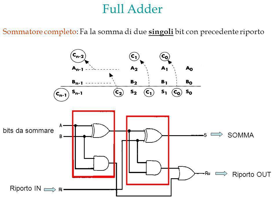 Full Adder Sommatore completo: Fa la somma di due singoli bit con precedente riporto SOMMA Riporto IN Riporto OUT bits da sommare