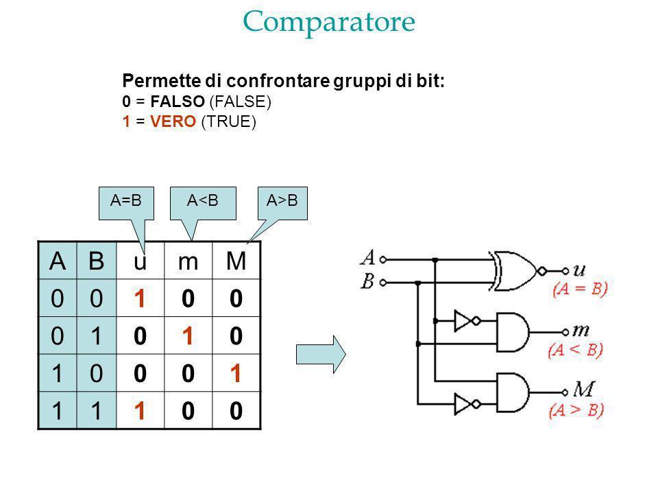 Comparatore ABumM 00100 01010 10001 11100 Permette di confrontare gruppi di bit: 0 = FALSO (FALSE) 1 = VERO (TRUE) A>BA=BA<B