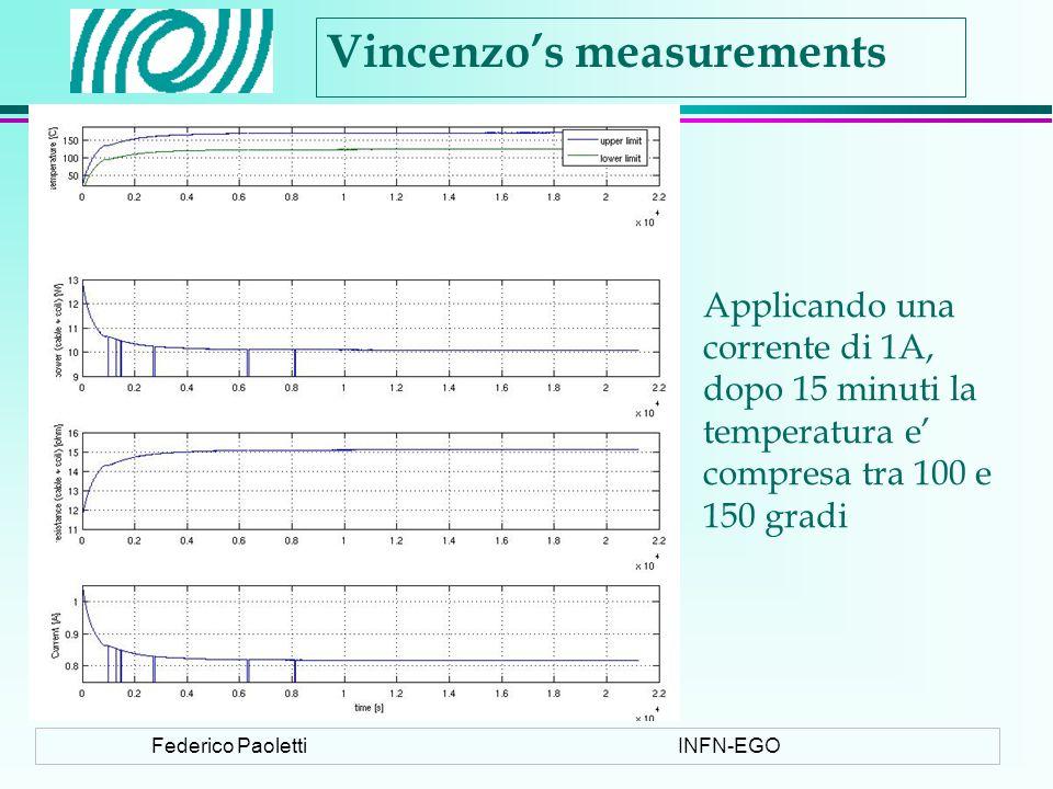 Federico PaolettiINFN-EGO Vincenzos measurements Applicando una corrente di 1A, dopo 15 minuti la temperatura e compresa tra 100 e 150 gradi