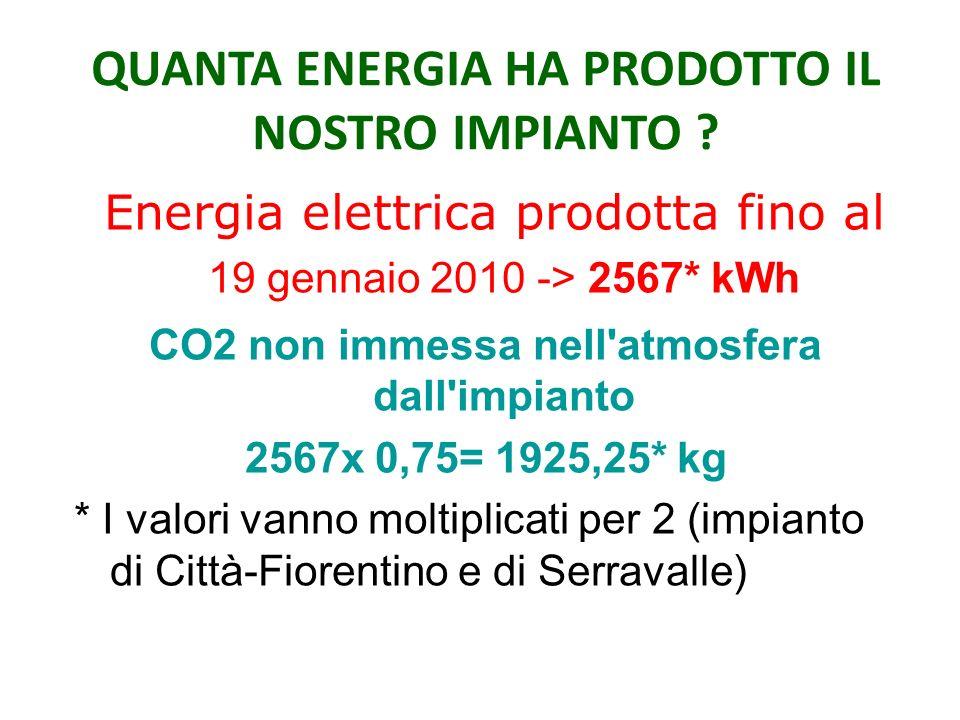 Energia elettrica prodotta fino al 19 gennaio 2010 -> 2567* kWh CO2 non immessa nell atmosfera dall impianto 2567x 0,75= 1925,25* kg * I valori vanno moltiplicati per 2 (impianto di Città-Fiorentino e di Serravalle) QUANTA ENERGIA HA PRODOTTO IL NOSTRO IMPIANTO