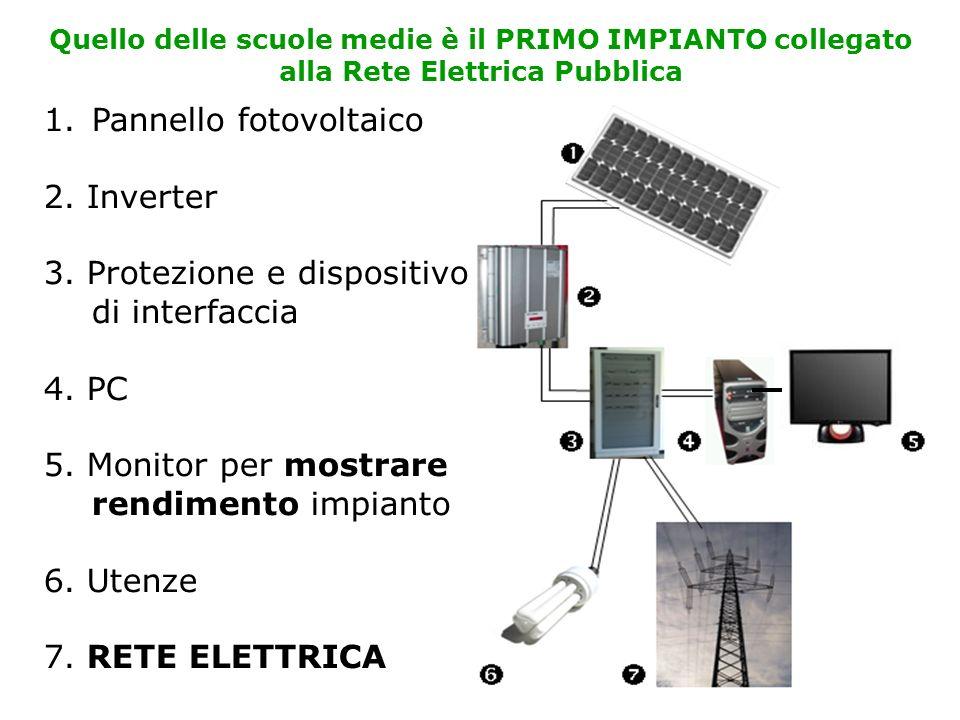 Quello delle scuole medie è il PRIMO IMPIANTO collegato alla Rete Elettrica Pubblica 1.Pannello fotovoltaico 2.