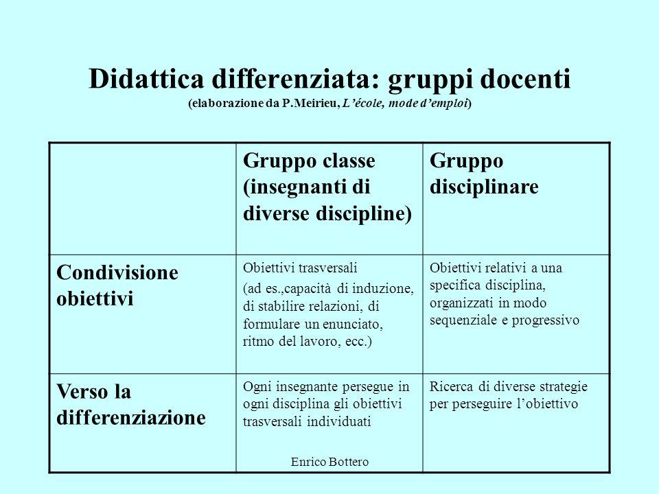 Enrico Bottero Didattica differenziata: gruppi docenti (elaborazione da P.Meirieu, Lécole, mode demploi) Gruppo classe (insegnanti di diverse discipli