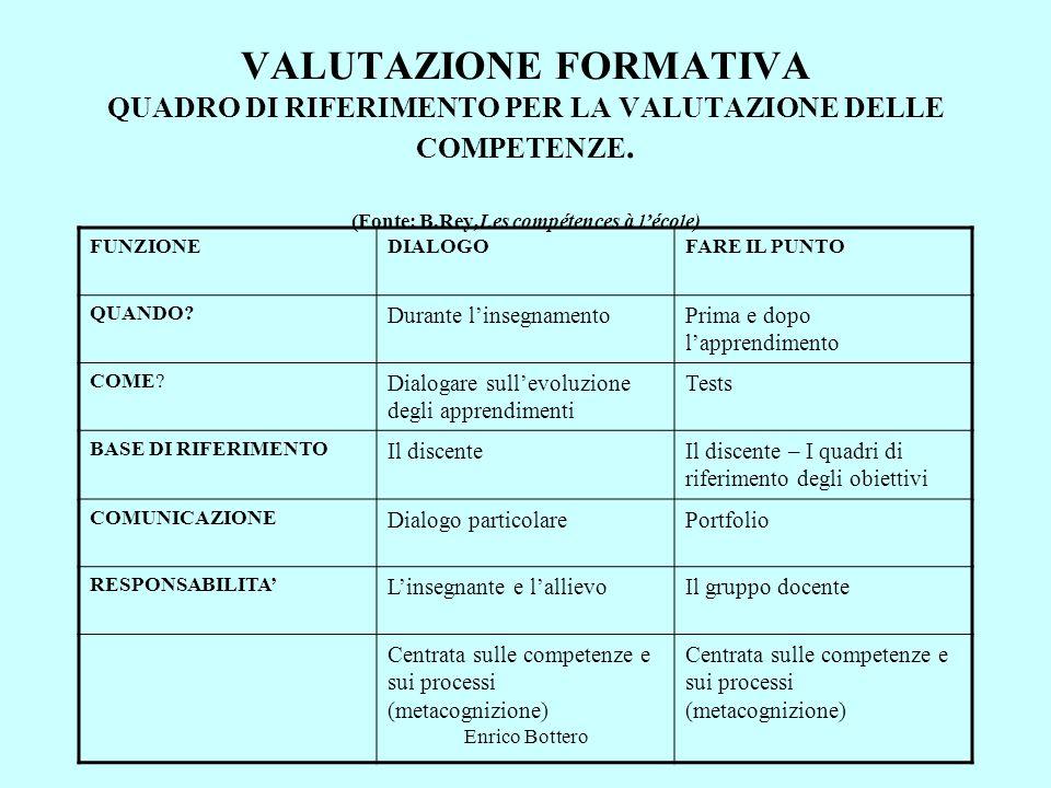 Enrico Bottero VALUTAZIONE FORMATIVA QUADRO DI RIFERIMENTO PER LA VALUTAZIONE DELLE COMPETENZE. (Fonte: B.Rey,Les compétences à lécole) FUNZIONEDIALOG