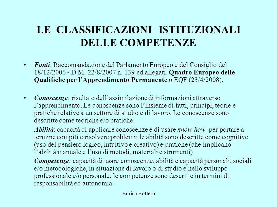 Enrico Bottero LE CLASSIFICAZIONI ISTITUZIONALI DELLE COMPETENZE Fonti: Raccomandazione del Parlamento Europeo e del Consiglio del 18/12/2006 - D.M. 2
