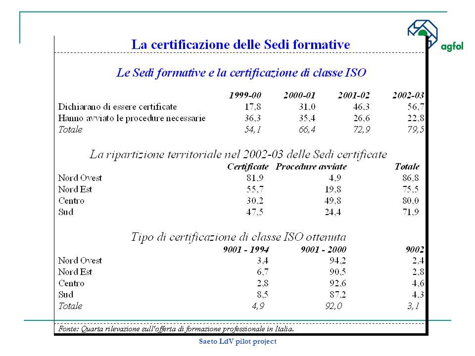 Saeto LdV pilot project Rilevazione ISFOL