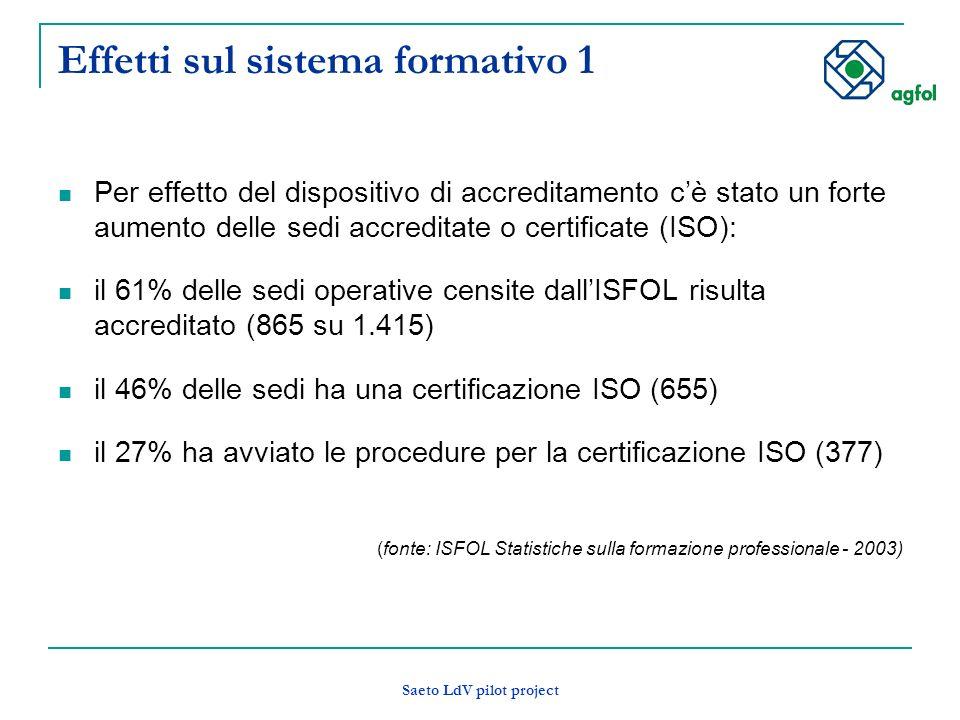 Saeto LdV pilot project Effetti sul sistema formativo 1 Per effetto del dispositivo di accreditamento cè stato un forte aumento delle sedi accreditate o certificate (ISO): il 61% delle sedi operative censite dallISFOL risulta accreditato (865 su 1.415) il 46% delle sedi ha una certificazione ISO (655) il 27% ha avviato le procedure per la certificazione ISO (377) (fonte: ISFOL Statistiche sulla formazione professionale - 2003)