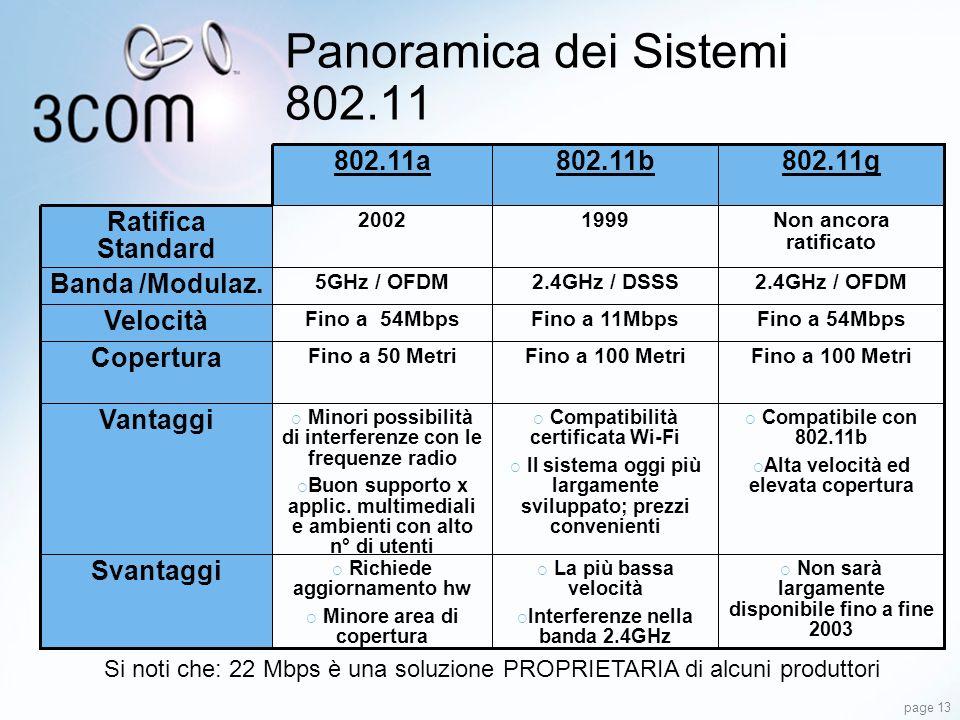 page 13 Panoramica dei Sistemi 802.11 Non sarà largamente disponibile fino a fine 2003 La più bassa velocità Interferenze nella banda 2.4GHz Richiede