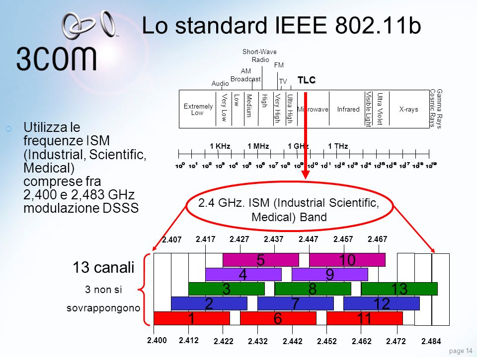 page 14 Lo standard IEEE 802.11b 2.4222.4322.4422.4522.4622.4722.484 2.412 2.4172.4272.4372.4472.4572.467 2 3 4 5 1 7 8 9 10 611 12 13 1 KHz1 MHz1 GHz Audio Short-Wave Radio AM Broadcast FM TV TLC Extremely Low Very LowMediumLowHighVery HighUltra High Infrared Visible Light Ultra Violet X-rays Cosmic Rays Gamma Rays Microwave 2.4 GHz.