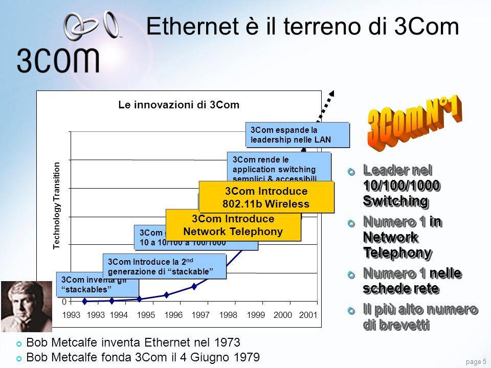 page 5 Bob Metcalfe inventa Ethernet nel 1973 Bob Metcalfe fonda 3Com il 4 Giugno 1979 Leader nel 10/100/1000 Switching Leader nel 10/100/1000 Switchi