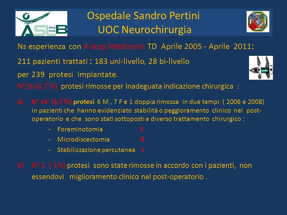 Complicanze : Dislocazione della protesi 2 (0,82 %) Raccolte liquorali nel cavo operatorio 4 (1,70 %) ( risoltesi con aspirazione) Frattura apofisi spinosa (2005) 1 (0,41%) Infezioni della ferita 2 (0,82%) - - totale 9 (3.75 %) 13 pazienti persi al follwo-up Ospedale Sandro Pertini UOC Neurochirurgia