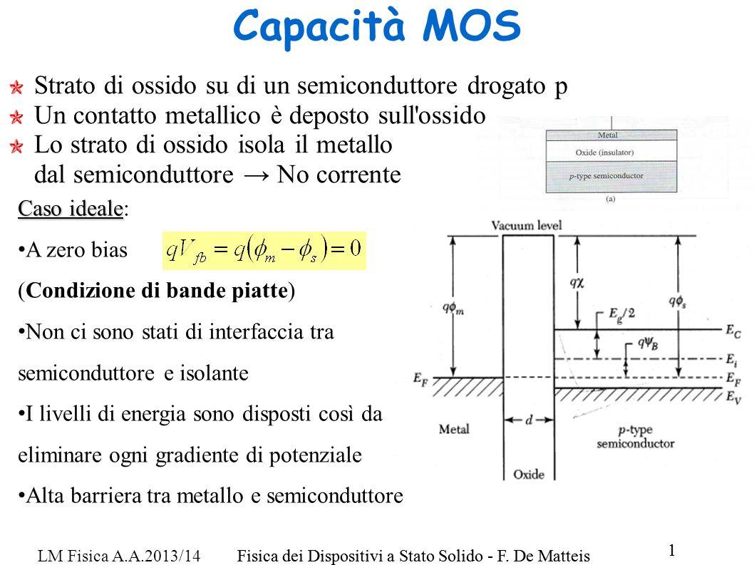 Fisica dei Dispositivi a Stato Solido - F. De Matteis 1 LM Fisica A.A.2013/14Fisica dei Dispositivi a Stato Solido - F. De Matteis 1 Capacità MOS Stra