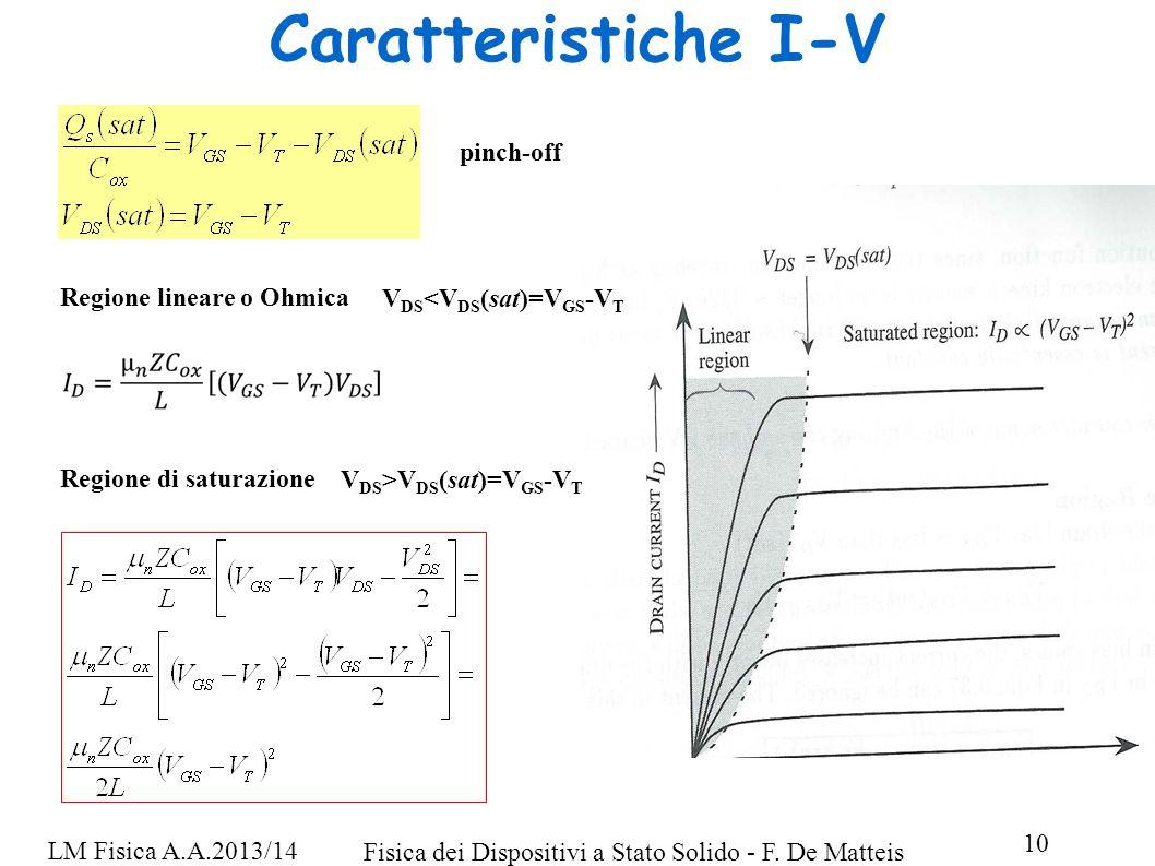 Fisica dei Dispositivi a Stato Solido - F. De Matteis 10 LM Fisica A.A.2013/14 Caratteristiche I-V pinch-off Regione lineare o Ohmica Regione di satur