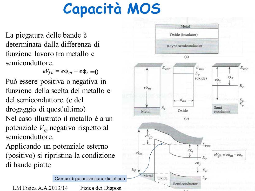 Fisica dei Dispositivi a Stato Solido - F. De Matteis 2 LM Fisica A.A.2013/14Fisica dei Dispositivi a Stato Solido - F. De Matteis 2 Capacità MOS La p