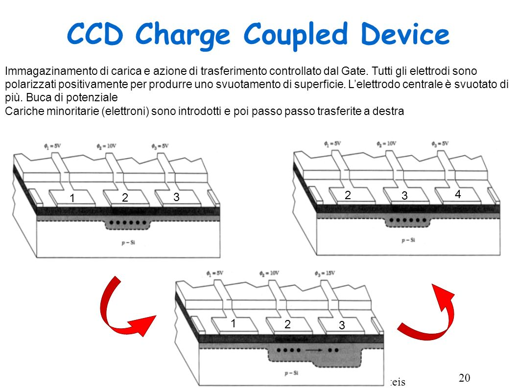 Fisica dei Dispositivi a Stato Solido - F. De Matteis 20 CCD Charge Coupled Device Immagazinamento di carica e azione di trasferimento controllato dal