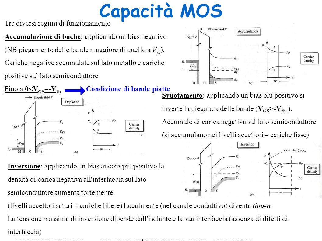 Fisica dei Dispositivi a Stato Solido - F. De Matteis 3 LM Fisica A.A.2013/14Fisica dei Dispositivi a Stato Solido - F. De Matteis 3 Capacità MOS Inve