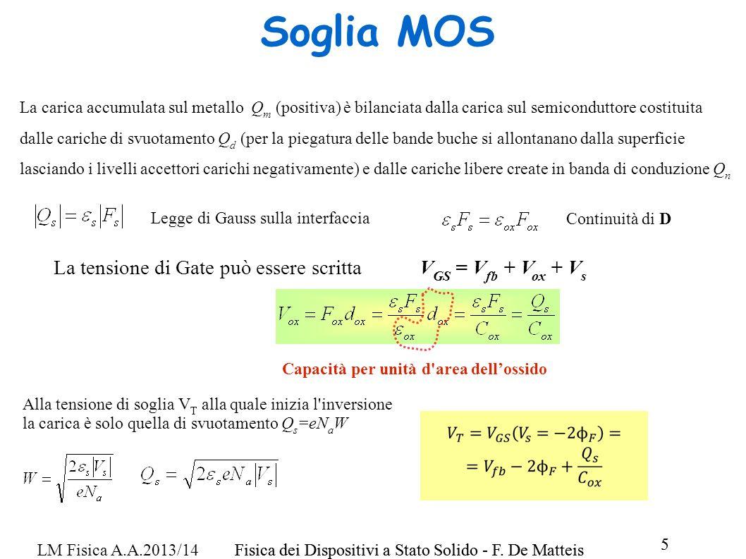 Fisica dei Dispositivi a Stato Solido - F. De Matteis 5 LM Fisica A.A.2013/14Fisica dei Dispositivi a Stato Solido - F. De Matteis 5 Soglia MOS La car