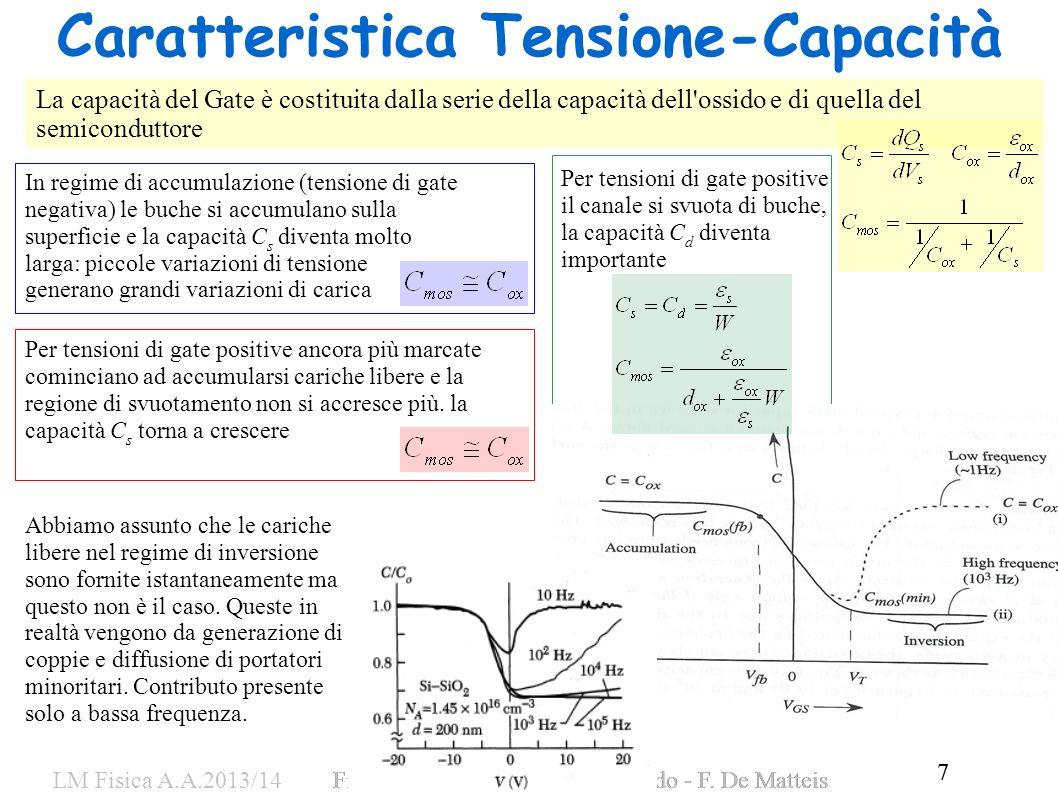 7 LM Fisica A.A.2013/14Fisica dei Dispositivi a Stato Solido - F. De Matteis 7 Caratteristica Tensione-Capacità La capacità del Gate è costituita dall