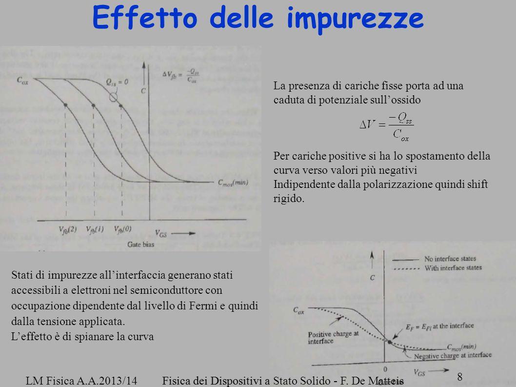 Fisica dei Dispositivi a Stato Solido - F. De Matteis 8 LM Fisica A.A.2013/14Fisica dei Dispositivi a Stato Solido - F. De Matteis 8 Effetto delle imp