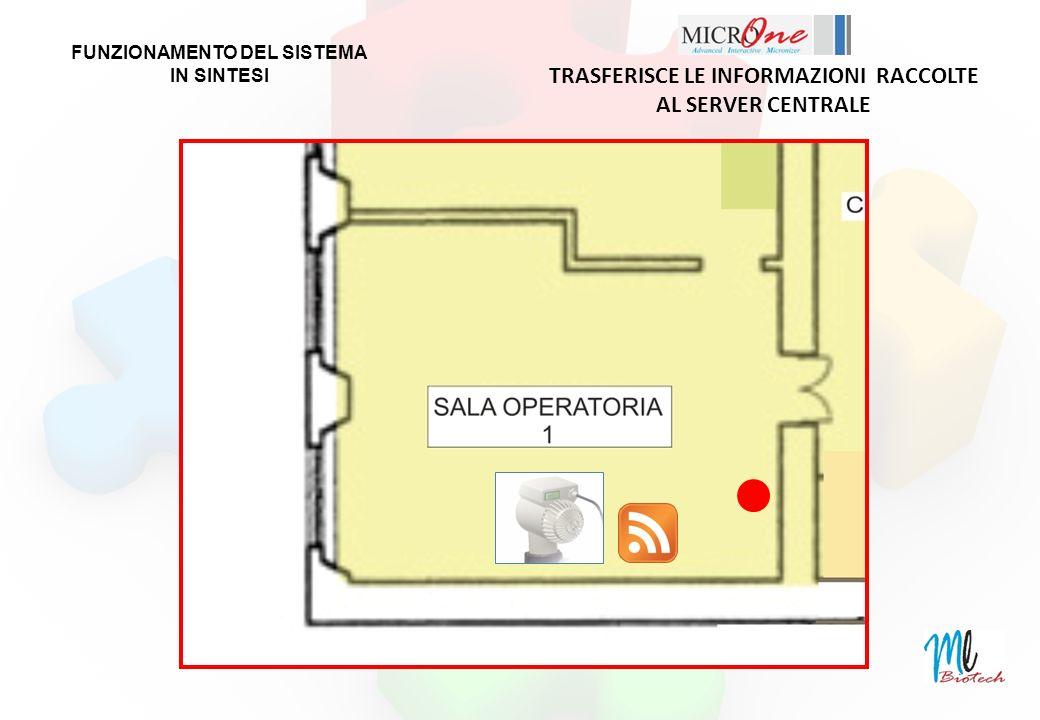TRASFERISCE LE INFORMAZIONI RACCOLTE AL SERVER CENTRALE FUNZIONAMENTO DEL SISTEMA IN SINTESI