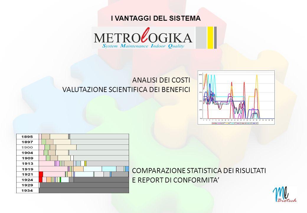 ANALISI DEI COSTI VALUTAZIONE SCIENTIFICA DEI BENEFICI COMPARAZIONE STATISTICA DEI RISULTATI E REPORT DI CONFORMITA I VANTAGGI DEL SISTEMA