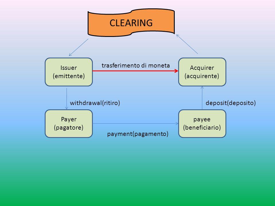 trasferimento di moneta withdrawal(ritiro) deposit(deposito) payment(pagamento) CLEARING Issuer (emittente) Acquirer (acquirente) Payer (pagatore) payee (beneficiario)