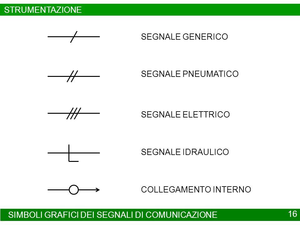 SIMBOLI GRAFICI DEI SEGNALI DI COMUNICAZIONE 16 SEGNALE GENERICO SEGNALE PNEUMATICO SEGNALE ELETTRICO SEGNALE IDRAULICO COLLEGAMENTO INTERNO STRUMENTA