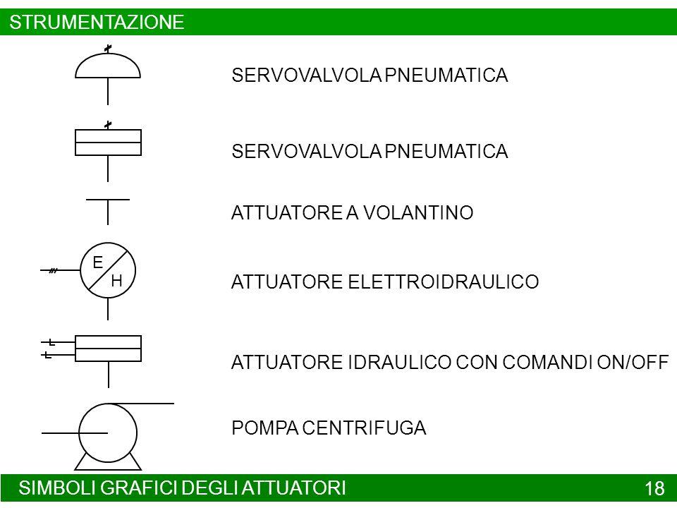 SIMBOLI GRAFICI DEGLI ATTUATORI 18 SERVOVALVOLA PNEUMATICA ATTUATORE A VOLANTINO E H ATTUATORE ELETTROIDRAULICO ATTUATORE IDRAULICO CON COMANDI ON/OFF