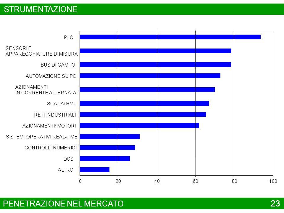 PENETRAZIONE NEL MERCATO 23 SISTEMI OPERATIVI REAL-TIME BUS DI CAMPO SENSORI E APPARECCHIATURE DI MISURA ALTRO DCS CONTROLLI NUMERICI PLC AZIONAMENTI/