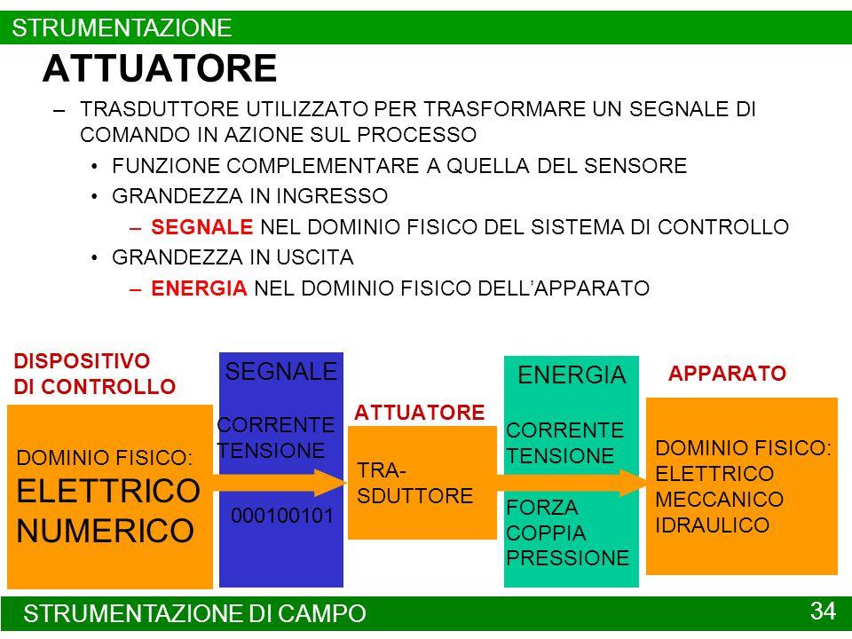 STRUMENTAZIONE DI CAMPO 34 STRUMENTAZIONE SEGNALE ENERGIA ATTUATORE –TRASDUTTORE UTILIZZATO PER TRASFORMARE UN SEGNALE DI COMANDO IN AZIONE SUL PROCES