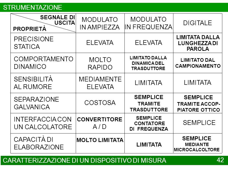 CARATTERIZZAZIONE DI UN DISPOSITIVO DI MISURA 42 PRECISIONE STATICA COMPORTAMENTO DINAMICO SENSIBILITÀ AL RUMORE SEPARAZIONE GALVANICA INTERFACCIA CON