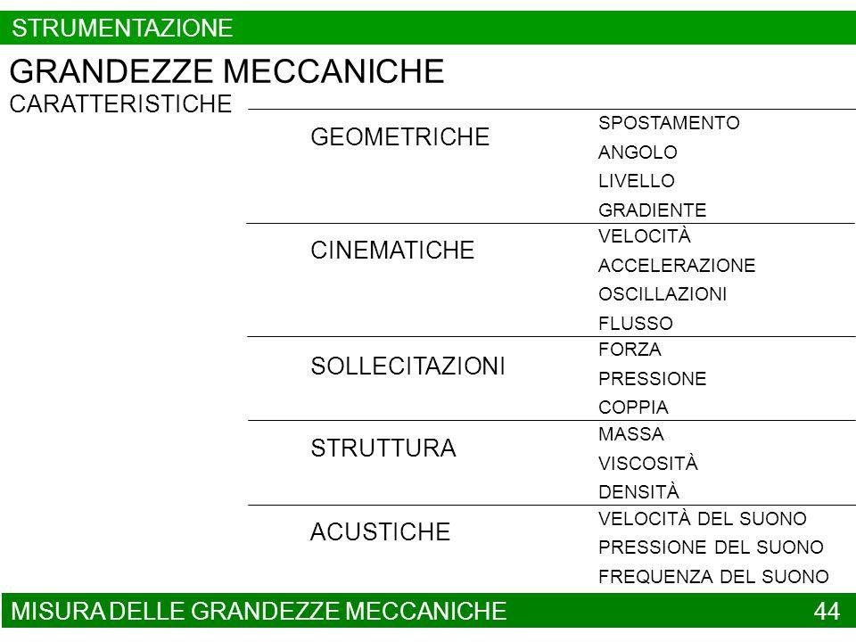 MISURA DELLE GRANDEZZE MECCANICHE 44 GRANDEZZE MECCANICHE CARATTERISTICHE CINEMATICHE SOLLECITAZIONI STRUTTURA GEOMETRICHE ACUSTICHE SPOSTAMENTO ANGOL