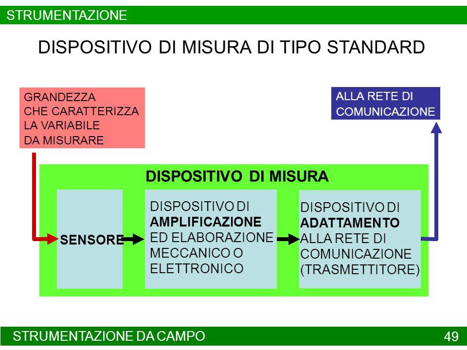 DISPOSITIVO DI MISURA STRUMENTAZIONE DA CAMPO 49 DISPOSITIVO DI MISURA DI TIPO STANDARD SENSORE DISPOSITIVO DI AMPLIFICAZIONE ED ELABORAZIONE MECCANIC