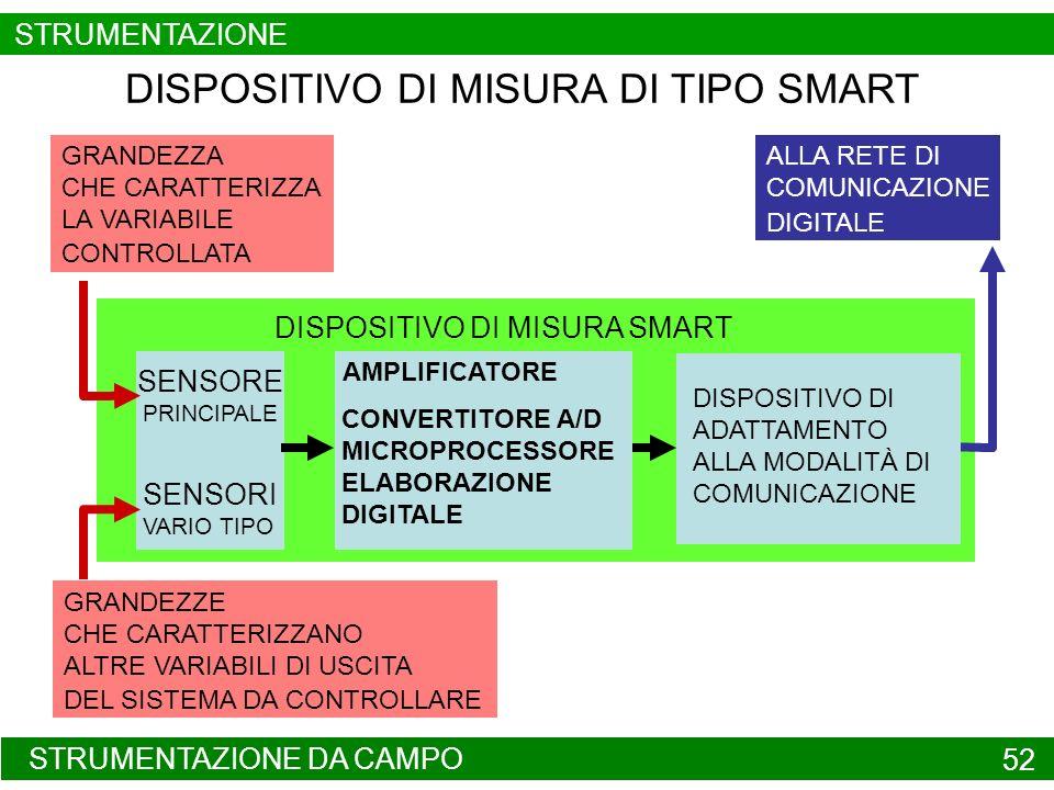 DISPOSITIVO DI MISURA SMART STRUMENTAZIONE DA CAMPO 52 DISPOSITIVO DI MISURA DI TIPO SMART SENSORE PRINCIPALE AMPLIFICATORE DISPOSITIVO DI ADATTAMENTO