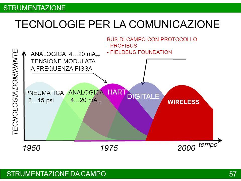 STRUMENTAZIONE DA CAMPO 57 TECNOLOGIE PER LA COMUNICAZIONE tempo TECNOLOGIA DOMINANTE 195020001975 BUS DI CAMPO CON PROTOCOLLO - PROFIBUS - FIELDBUS F
