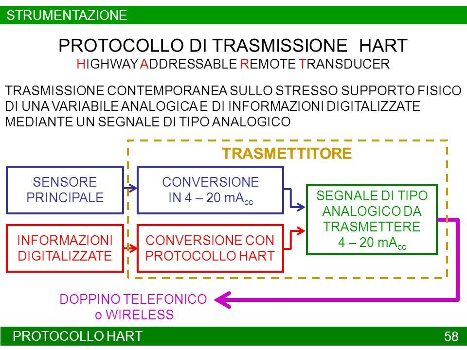 PROTOCOLLO HART 58 PROTOCOLLO DI TRASMISSIONE HART HIGHWAY ADDRESSABLE REMOTE TRANSDUCER TRASMISSIONE CONTEMPORANEA SULLO STRESSO SUPPORTO FISICO DI U