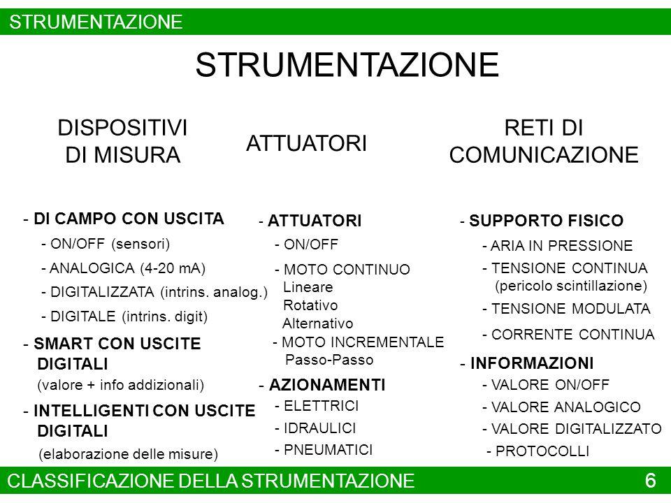 DISPOSITIVI DI MISURA ATTUATORI RETI DI COMUNICAZIONE - DI CAMPO CON USCITA - ON/OFF (sensori) - ANALOGICA (4-20 mA) - DIGITALIZZATA (intrins. analog.