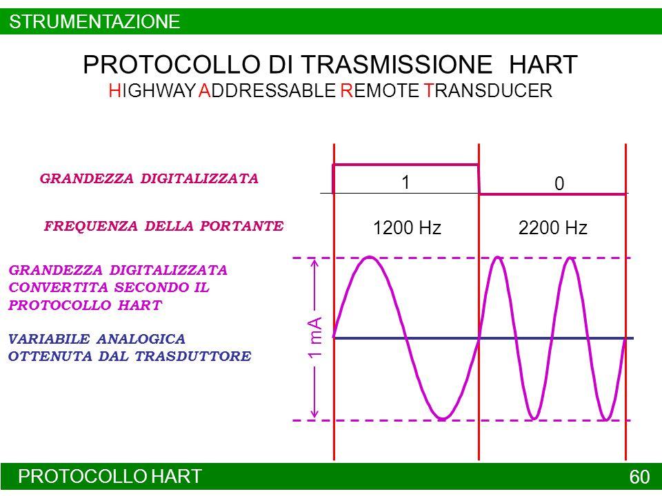 PROTOCOLLO HART 60 1200 Hz2200 Hz 1 GRANDEZZA DIGITALIZZATA FREQUENZA DELLA PORTANTE VARIABILE ANALOGICA OTTENUTA DAL TRASDUTTORE 0 1 mA GRANDEZZA DIG