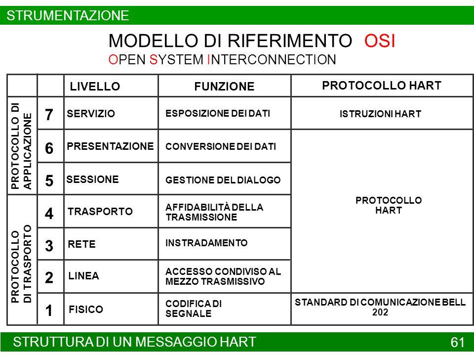 STRUTTURA DI UN MESSAGGIO HART 61 STRUMENTAZIONE MODELLO DI RIFERIMENTO OSI OPEN SYSTEM INTERCONNECTION LIVELLOFUNZIONE ESPOSIZIONE DEI DATI CONVERSIO