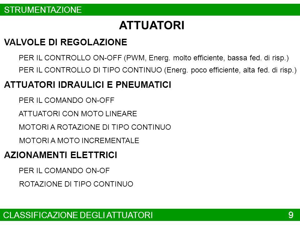 VALVOLE DI REGOLAZIONE PER IL CONTROLLO ON-OFF (PWM, Energ. molto efficiente, bassa fed. di risp.) PER IL CONTROLLO DI TIPO CONTINUO (Energ. poco effi