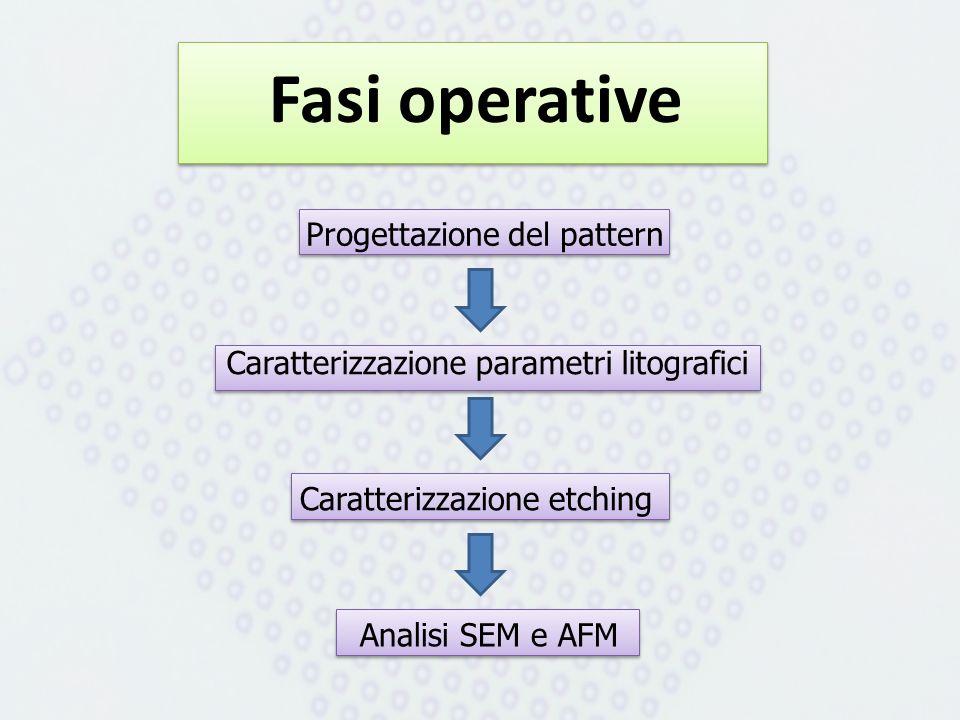 Fasi operative Progettazione del pattern Caratterizzazione parametri litografici Caratterizzazione etching Analisi SEM e AFM