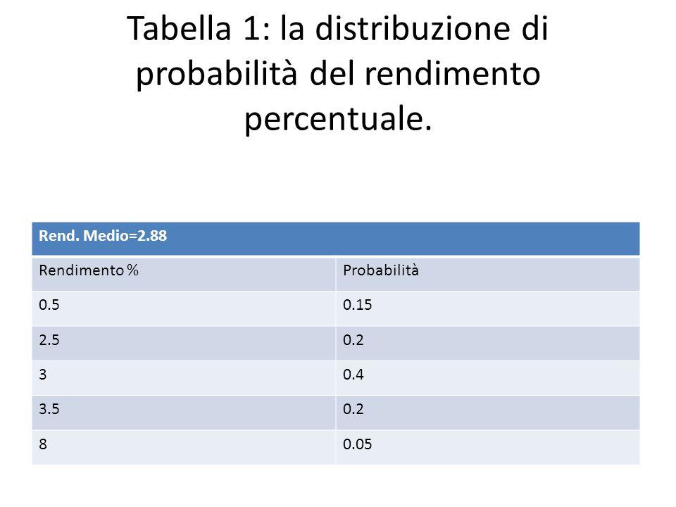 Tabella 1: la distribuzione di probabilità del rendimento percentuale. Rend. Medio=2.88 Rendimento %Probabilità 0.50.15 2.50.2 30.4 3.50.2 80.05