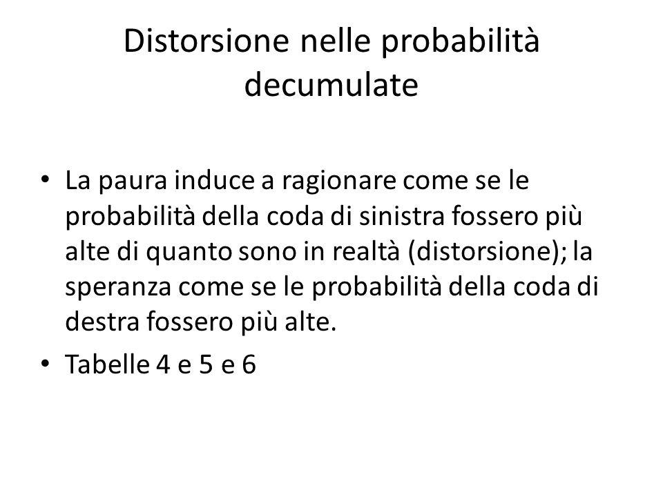 Distorsione nelle probabilità decumulate La paura induce a ragionare come se le probabilità della coda di sinistra fossero più alte di quanto sono in