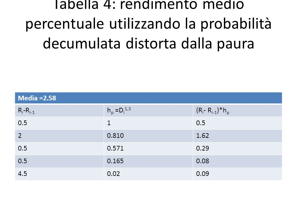 Tabella 4: rendimento medio percentuale utilizzando la probabilità decumulata distorta dalla paura Media =2.58 R i -R i-1 h p =D i 1,3 (R i - R i-1 )*
