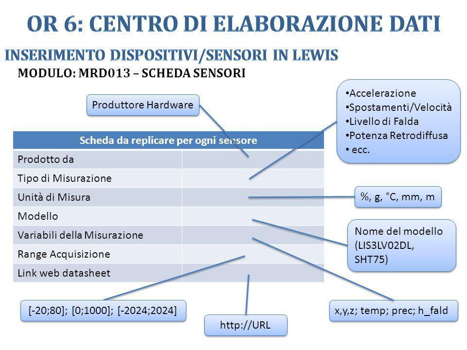 MODULO: MRD013 – SCHEDA SENSORI Scheda da replicare per ogni sensore Prodotto da Tipo di Misurazione Unità di Misura Modello Variabili della Misurazio