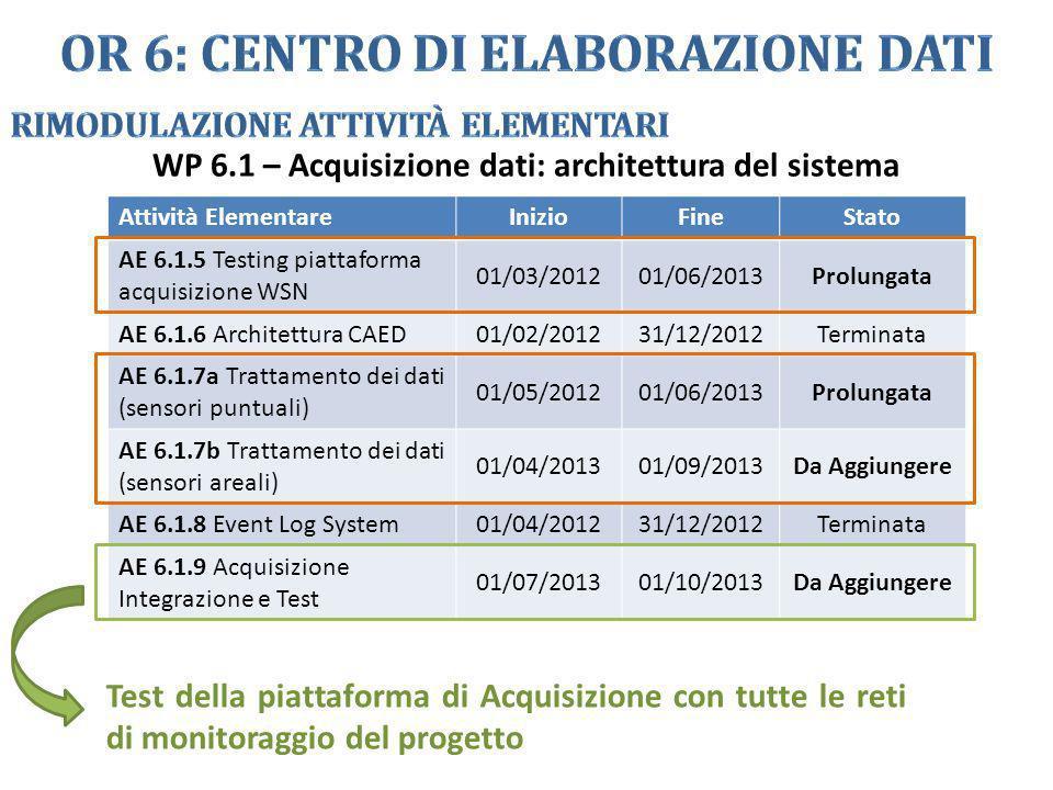 Attività ElementareInizioFineStato AE 6.1.5 Testing piattaforma acquisizione WSN 01/03/201201/06/2013Prolungata AE 6.1.6 Architettura CAED 01/02/20123