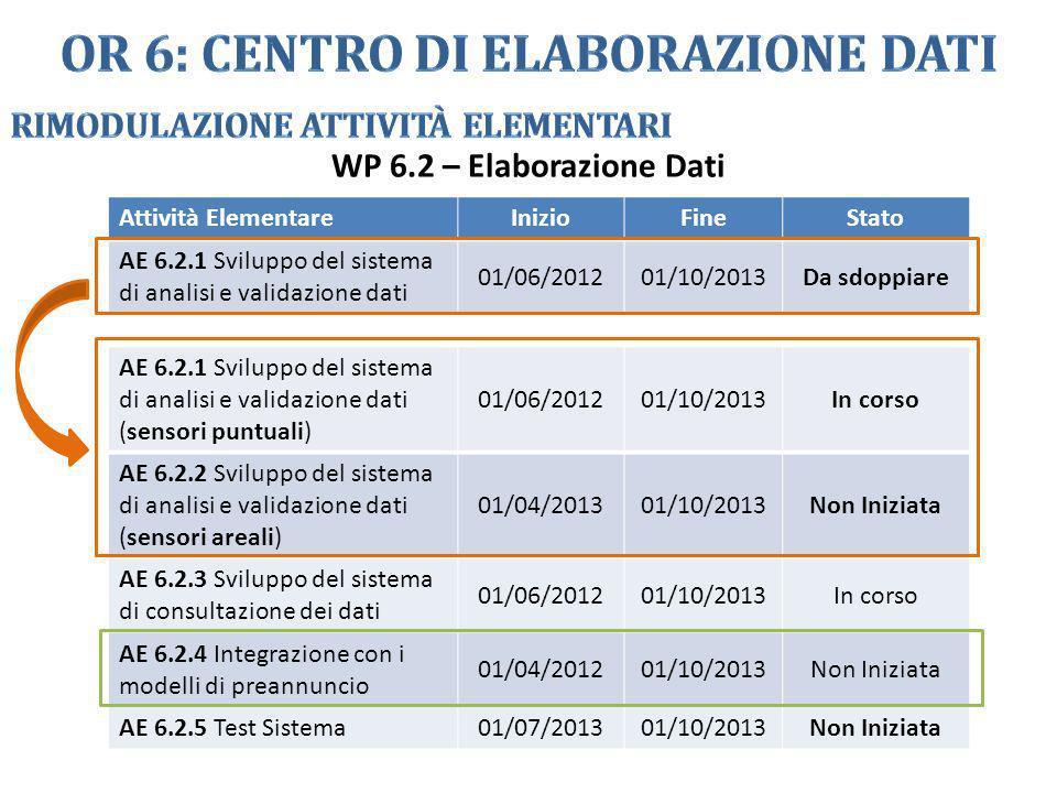 WP 6.2 – Elaborazione Dati Attività ElementareInizioFineStato AE 6.2.1 Sviluppo del sistema di analisi e validazione dati 01/06/201201/10/2013Da sdopp