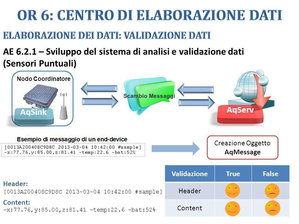 AE 6.2.1 – Sviluppo del sistema di analisi e validazione dati (Sensori Puntuali) Nodo Coordinatore Creazione Oggetto AqMessage ValidazioneTrueFalse He